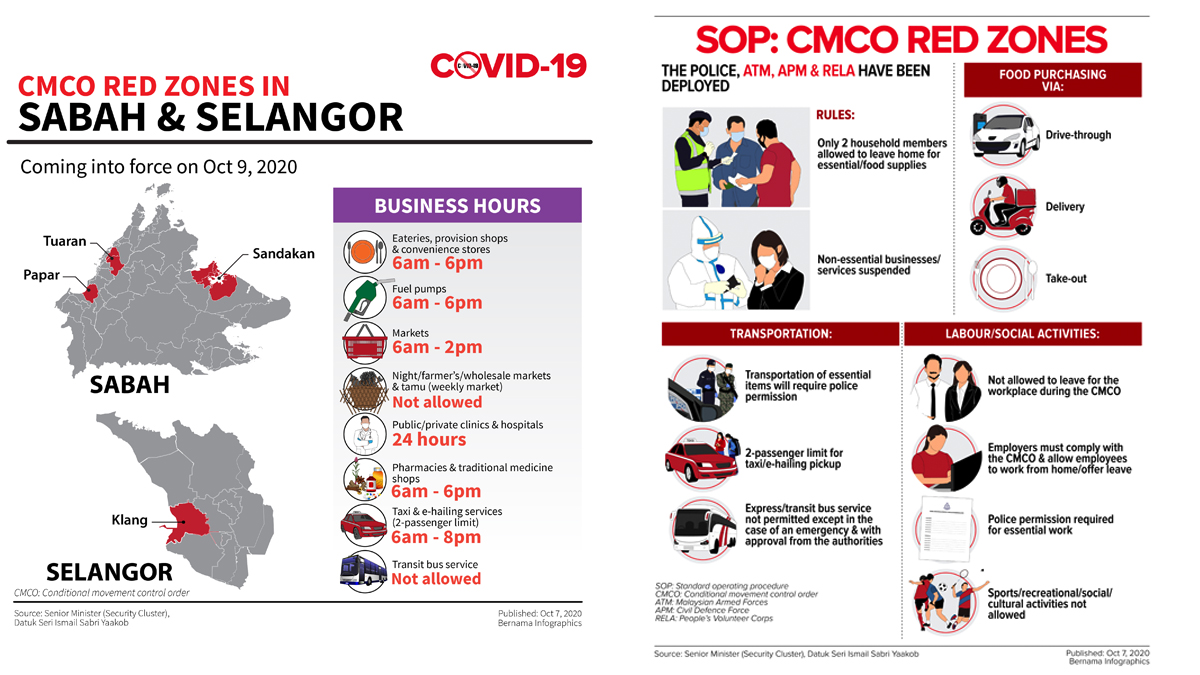 Cmco In Areas In Sabah Klang From Oct 9